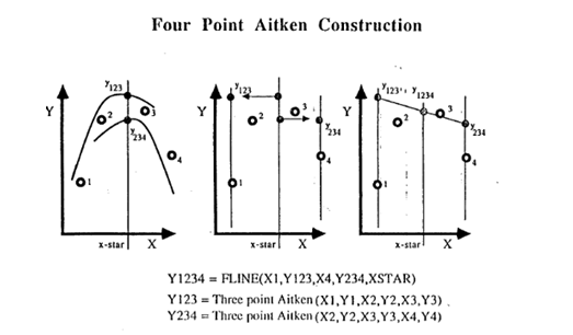 The steps to construct a four point Cubic