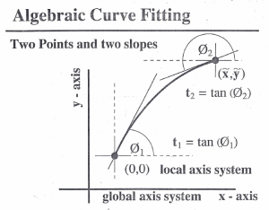 Relative Form for a Curve Segment