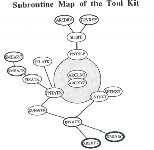 Subroutine Map for the Tool Kit