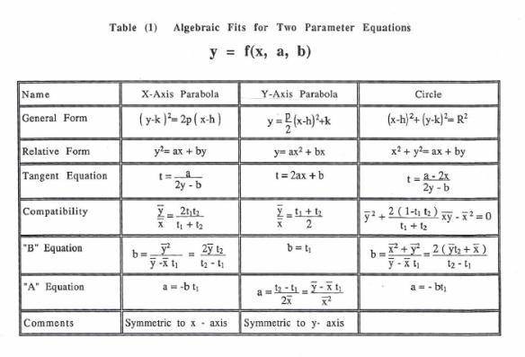 Table I Y=F(X,A,B)
