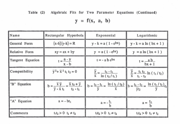 Table 2 More Y=F(X,A,B)