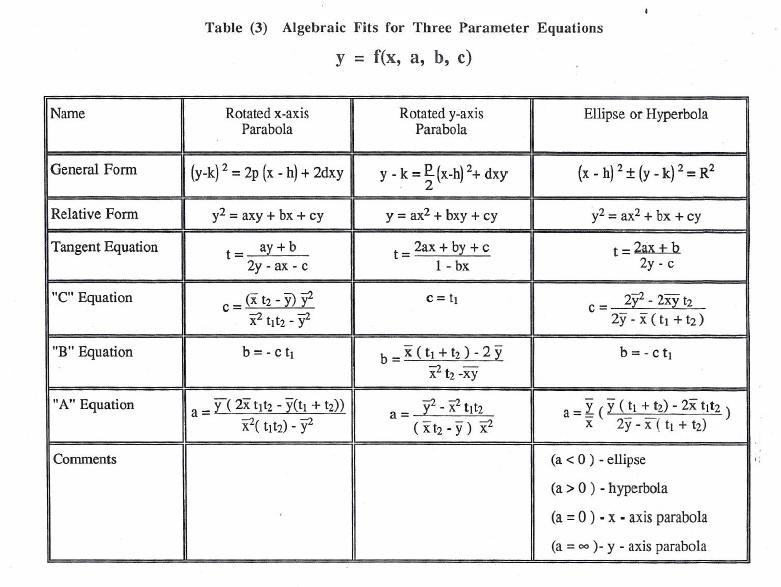 Table 3 Y=F(X,A,B,C)