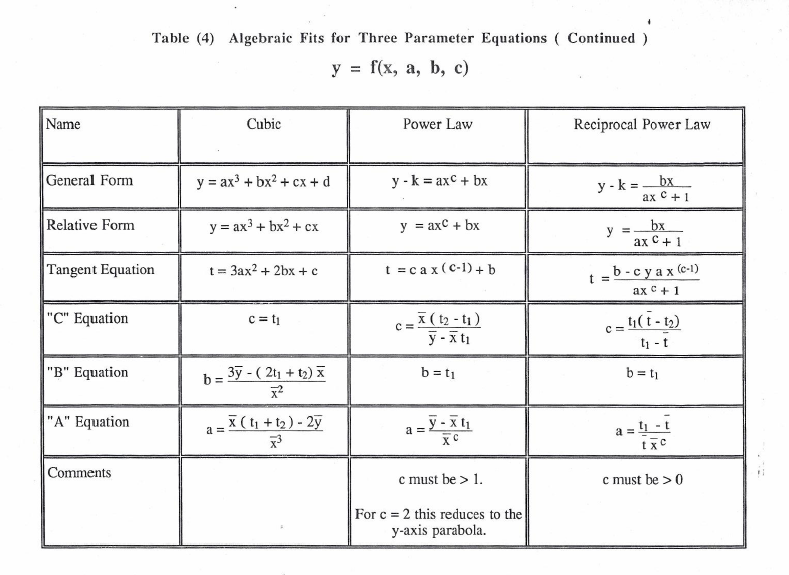 Table 4 More Y=F(X,A,B,C)