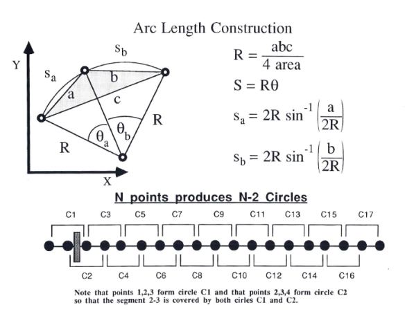 Details of the Circular covering to calculate the unit Arc Length