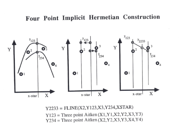 Modified Construction generates a segment of an Hermetian Curve