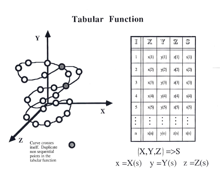 Example of a Tabular Function This is a space curve with Computed Arc Length